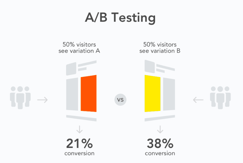 Mobile A/B Testing Graph via Split Metrics