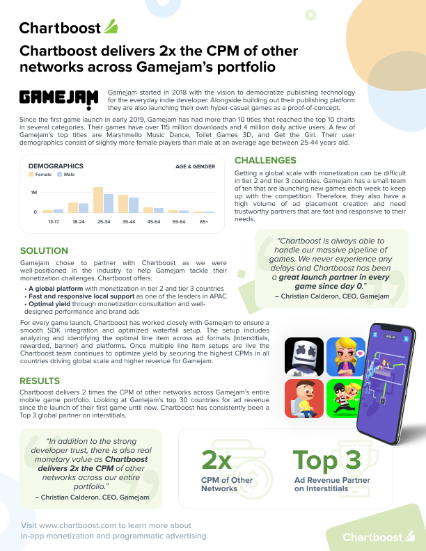 Chartboost delivers 2x the CPM of other networks across Gamejam's portfolio
